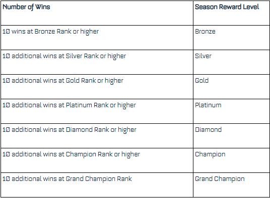 Rocket League Spring Roadmap - Spring 2019 & Season 9 Rewards, Event